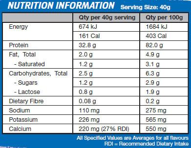 International Protein Protein synergy - Label